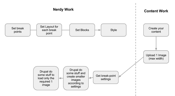 workflow to create responsive images