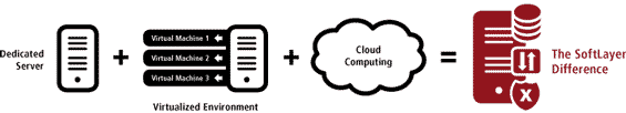 cloudlayer infrastructure